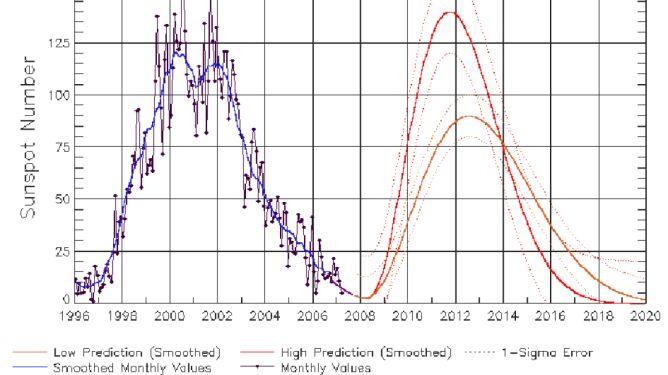 Wykres aktywności Słońca (NOAA)